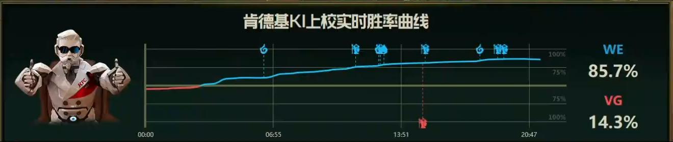 【战报】WE对线掌握绝对主动权,击败VG扳回一城