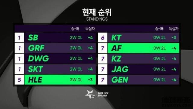 2019LCK春季赛首周排名 老牌队伍除SKT均惨败_1